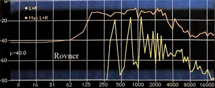 Plastic Ligature Harmonic Spectrum